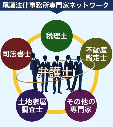尾藤法律事務所専門家ネットワーク